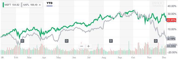 في سوق الهبوط ، مايكروسوفت تنهي أسبوعًا آخر تتفوق فيه على ابل