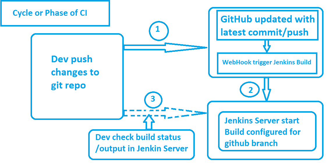 Riding Open Source: Continuous Integration using Jenkins and GitHub
