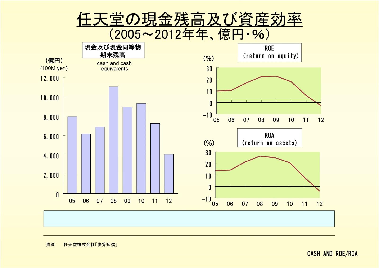 任天堂株式会社の現金残高及び資産効率
