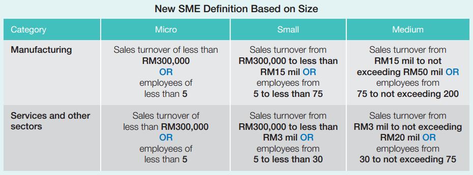 Malaysia S Sme Statistics And E Commerce Readiness Ecinsider