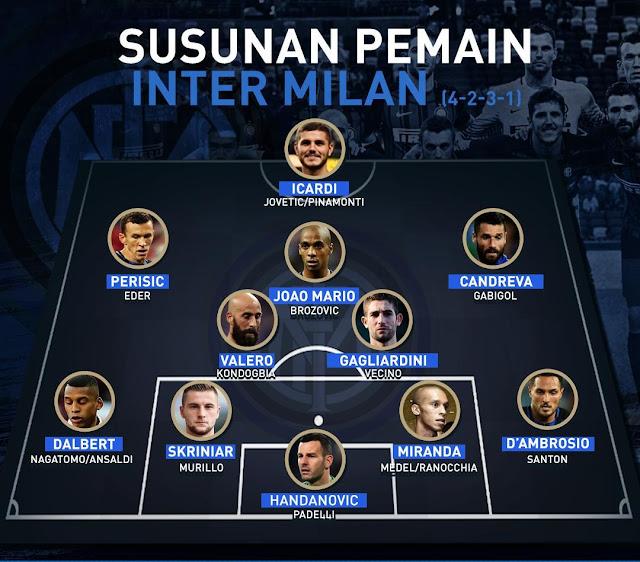 Formasi Inter Milan musim 2017