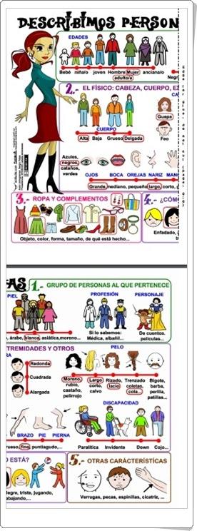 "Mural ""Describimos personas"" (Lengua española de Primaria)"