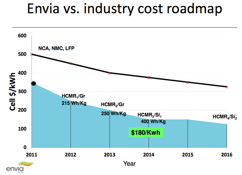 China Is Targeting The Development Of High Efficiency Capacity Over 150 Mah G Half Envia System Long Life 2000 Cycles