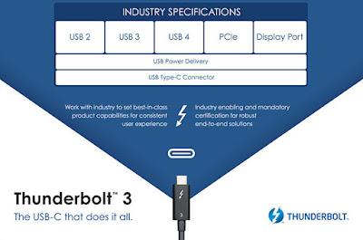 Teknologi USB 4 Bakal Secepat 40Gbps