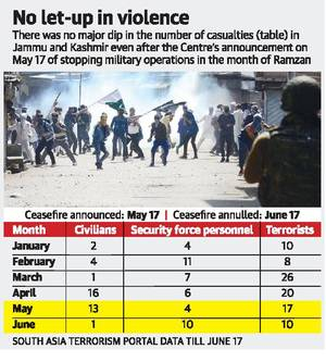 Ceasefire ends, ops against J&K militants to resume