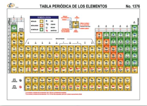Quimica en secundaria lpiz goma sacapuntas colores tijeras pegamento regla bata blanca manga larga tabla peridica de los elementos editorial raf tamao carta urtaz Images