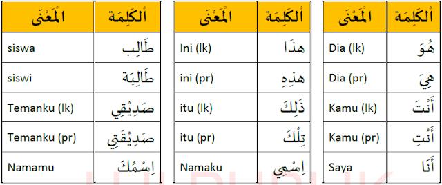 Kosa kata bahasa Arab 1
