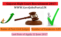 Gujarat High Court Recruitment 2017– 129 Civil Judges