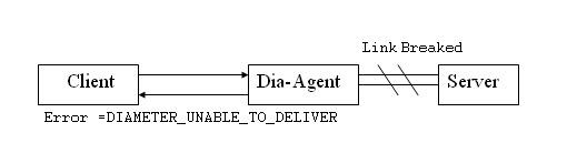 Diameter Protocol Explained: Diameter Errors