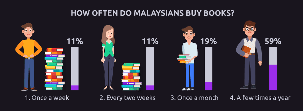 How often do Malaysians buy books?