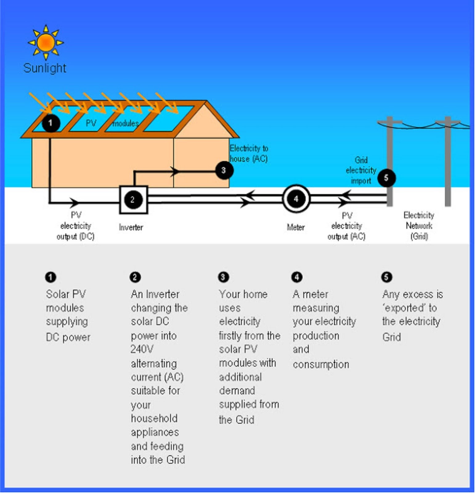 How Solar Power Works Diagram Ford Kuga Mk2 Wiring Electrical And Electronics Engineering