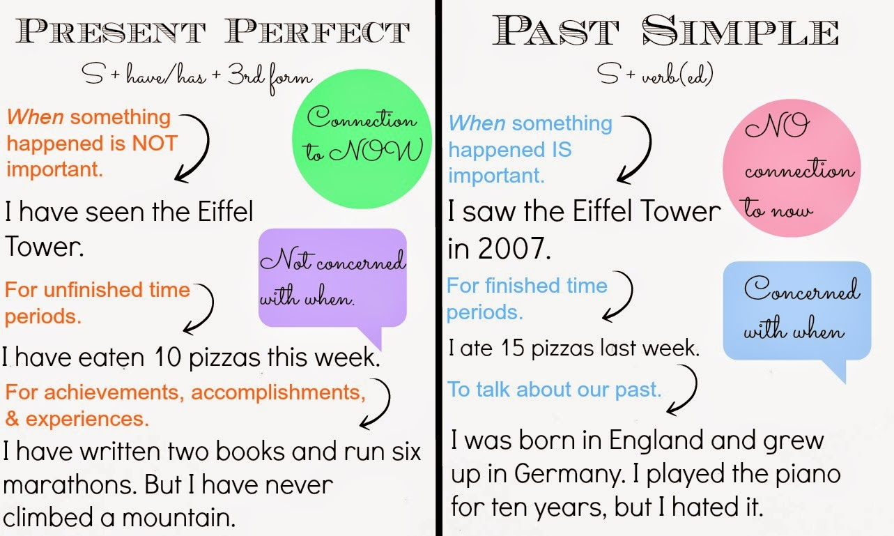 Toefl The Difference Between Present Perfect Tense And