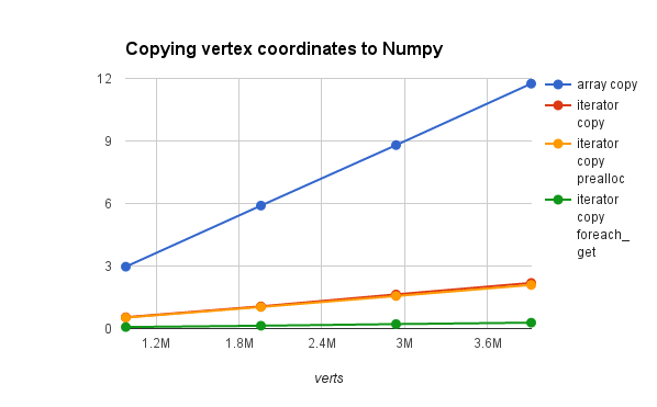 Small Blender Things: Copying vertices to Numpy arrays in Blender
