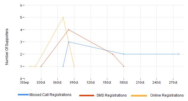 asp net charting controls microsoft (ms chart) Line chart samples