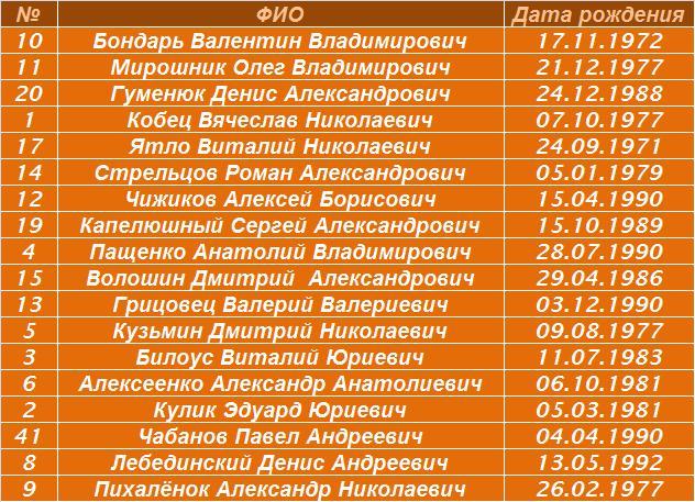 Футзал в Донецке и Донецкой области. Особо о Буран-Ресурсе ...