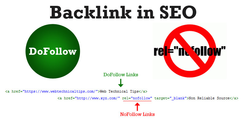 High PR backlinks dofollow and nofollow