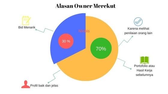 Alasan owner merekrut