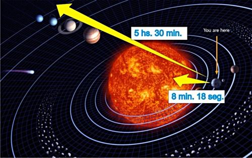Resultado de imagen de La determinación de la velocidad de la luz de Ole Rømer