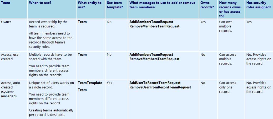 Microsoft Dynamics CRM: Owner Team (VS) Access Team (VS) Access Team