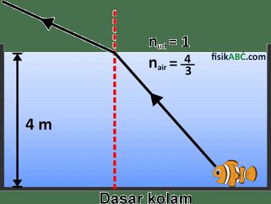 contoh soal menentukan letak ikan di dalam kolam efek pembiasan cahaya oleh air