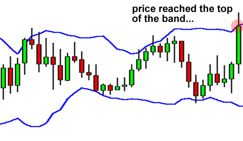 What is bollinger bands