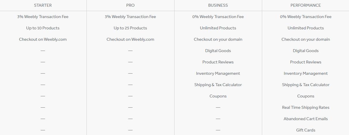 Tính năng các gói dịch vụ lưu trữ đối với website thương mại điện tử của WeeblyMedium