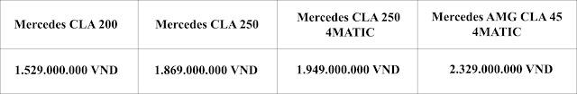 Bảng so sanh giá xe Mercedes CLA 200 2019 tại Mercedes Trường Chinh