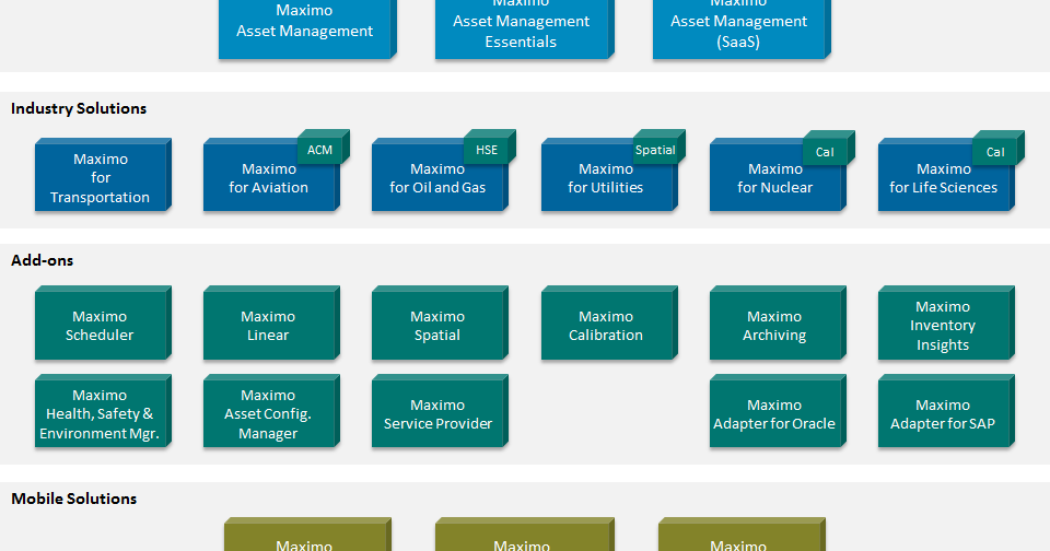 Overview Of Maximo Industry Solutions And Extensions Ibm