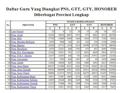 Image result for DAFTAR GURU YANG DI ANGKAT JADI PNS