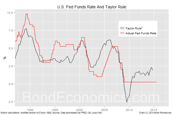 Chart: Taylor Rule and Fed Funds Rate (BondEconomics.com)