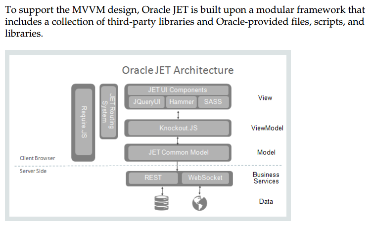 Oracle JET: My Setup Notes | Mobile Dev Decoded