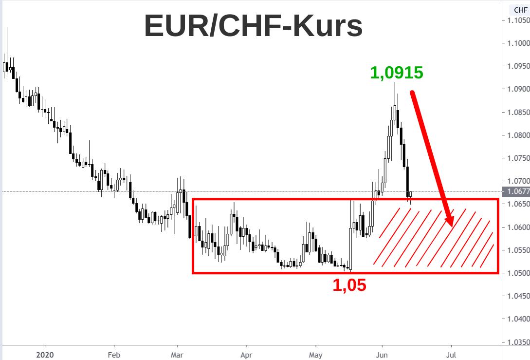 Euro-Franken-Kurs Kerzenchart (1 Kerze = 1 Tag) Entwicklung 2020