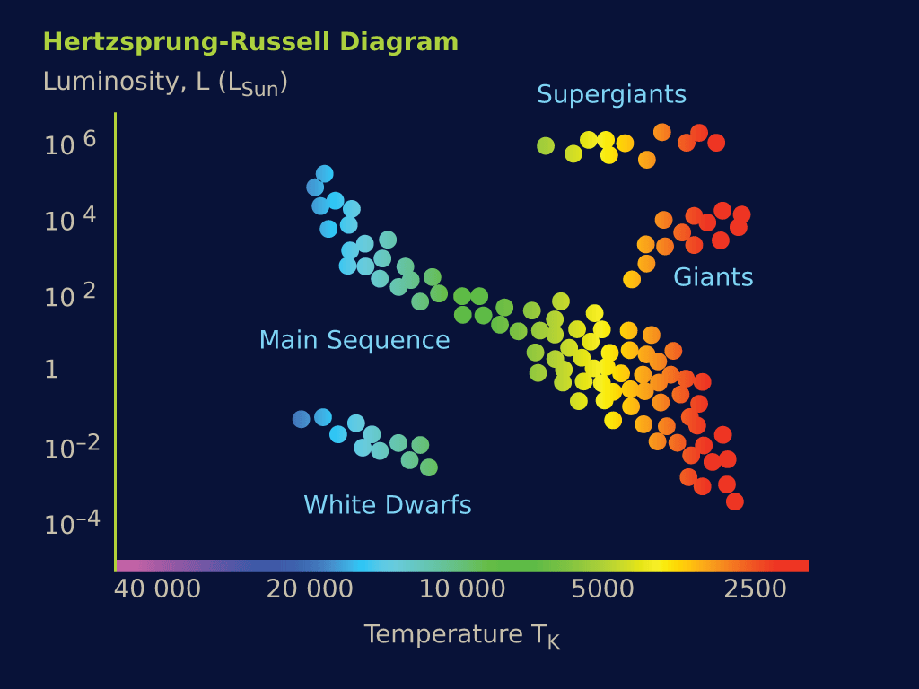 Planets Stars And More The Hertzsprung Russell Diagram