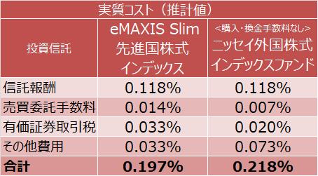 eMAXIS Slim 先進国株式インデックス、<購入・換金手数料なし>ニッセイ外国株式インデックスファンドの実質コスト