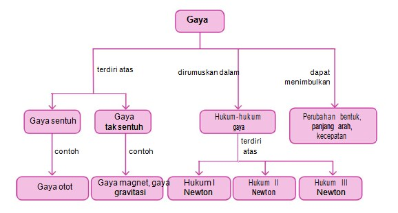 Diagram alur Gaya