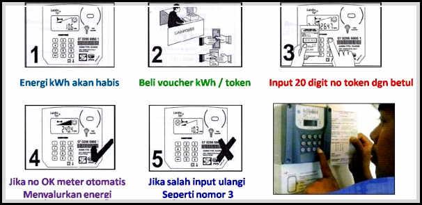 gambar cara mengisi pulsa listrik , isi token listrik