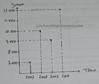 """diagram Data penjualan sapi perah selama 4 tahun """"PT. Maju Mundur"""" www.simplenews.me"""
