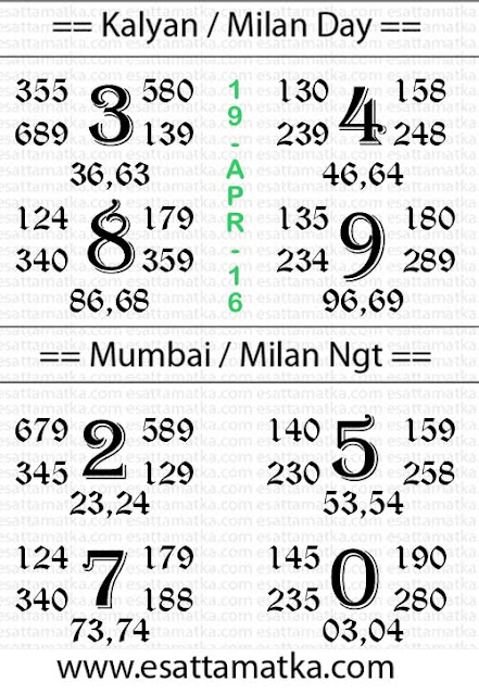 Today Boss Matka Satta Kalyan Result Chart {{ 19-April-2016 }}
