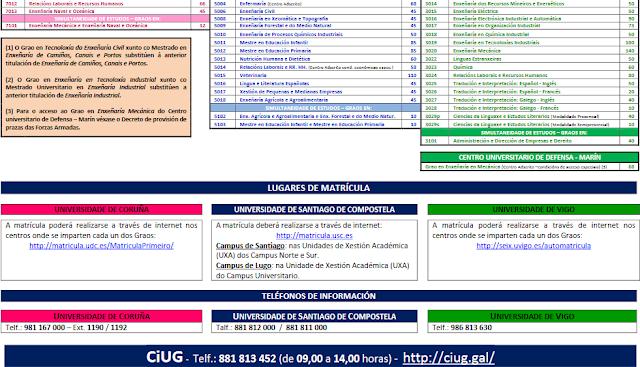 http://ciug.gal/PDF/ofertaprazas1718.pdf