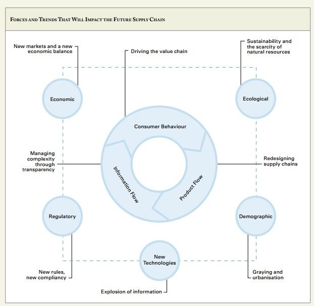 Supply Chain: Nike Supply Chain Management