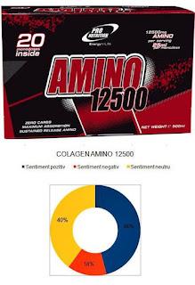 Pareri forumuri Colagen AMINO 12500 fiole