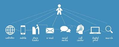 Adopt omni-channel marketing strategy