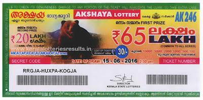 images-of-kerala-lottery, akshaya-lottery-prize-structure