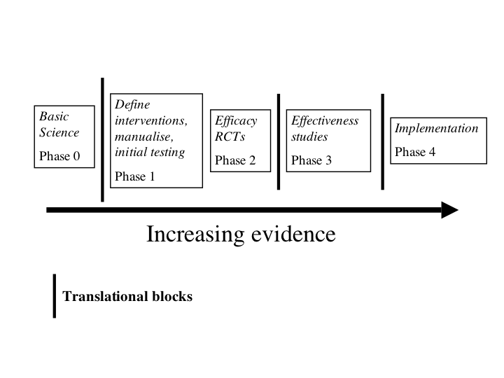 ProfHastings' blog: Autism evidence 2. Using an evidence