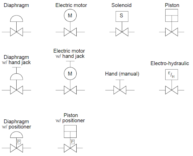 Tipos de actuadores de válvula
