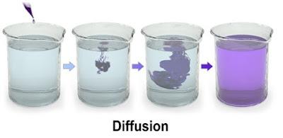 pengertian difusi