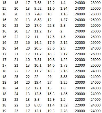SKF K 16x22x12, SKF K 16x22x16, SKF K 16x24x20, SKF K 17x21x17, SKF K 17x21x10, SKF K 17x21x13