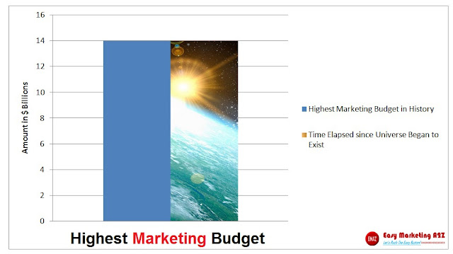 Highest Marketing Budget in History