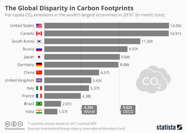 germany per capita c02 emissions