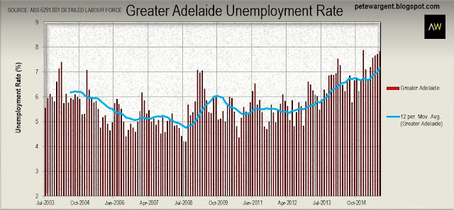 Greater adelaide unemployment rate